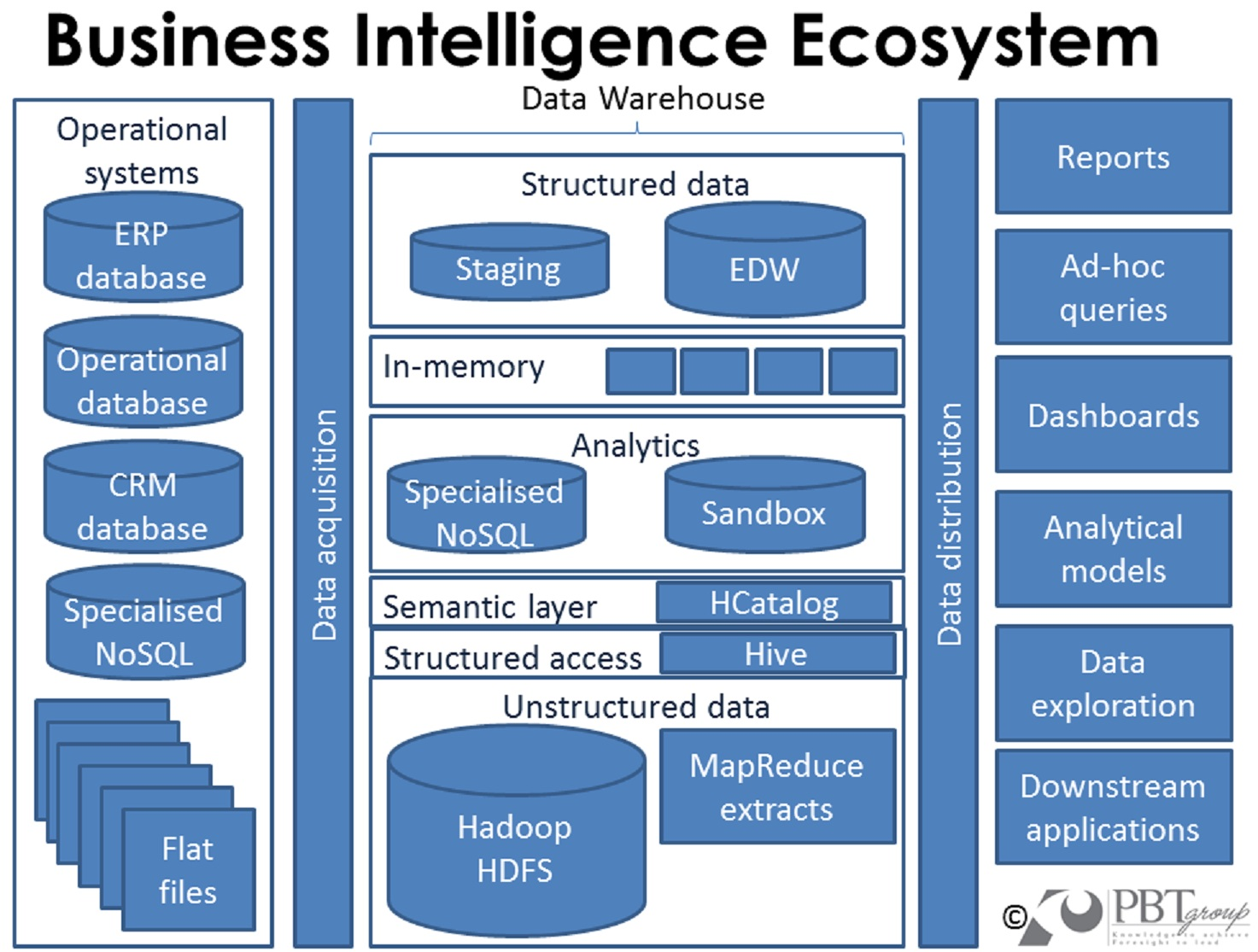 big data and the bi ecosystem  u00bb martin s insights sap subcontracting process flow diagram sap qm process flow diagram
