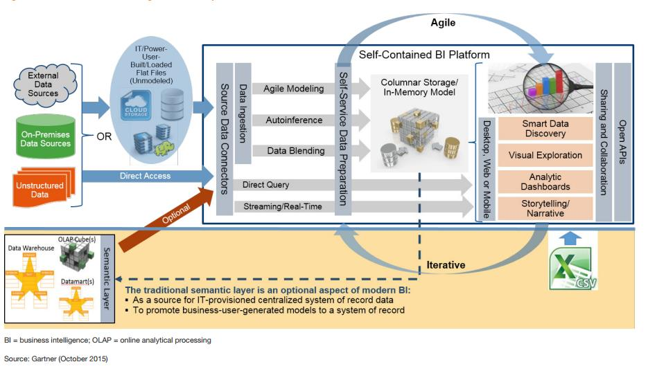 Analytics Workflow - Gartner