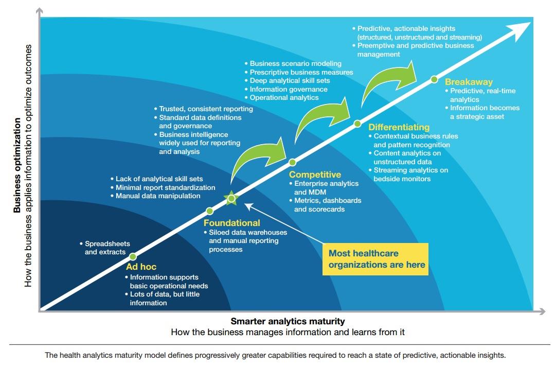 Ibm analytics maturity model
